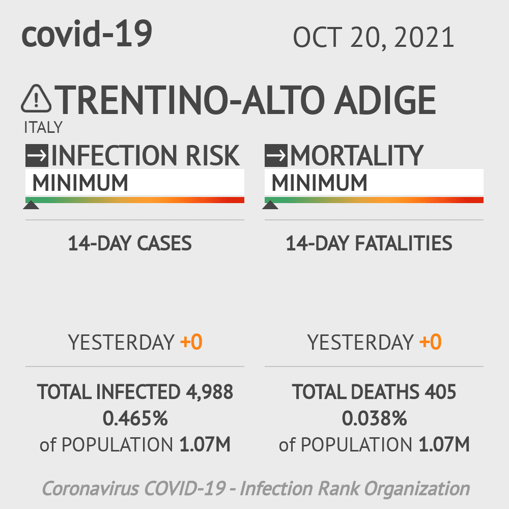 Trentino-Alto Adige Coronavirus Covid-19 Risk of Infection Update for 1 Counties on March 26, 2021