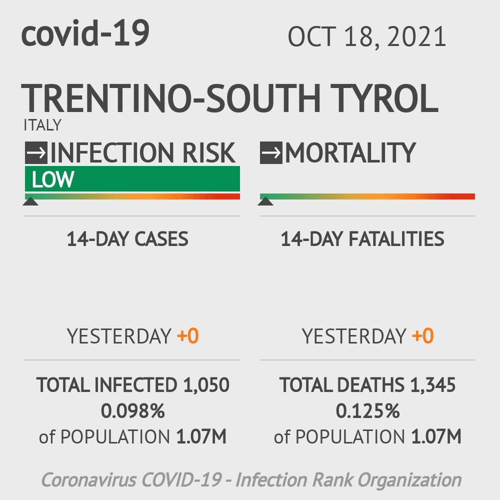 Trentino Coronavirus Covid-19 Risk of Infection on December 13, 2020