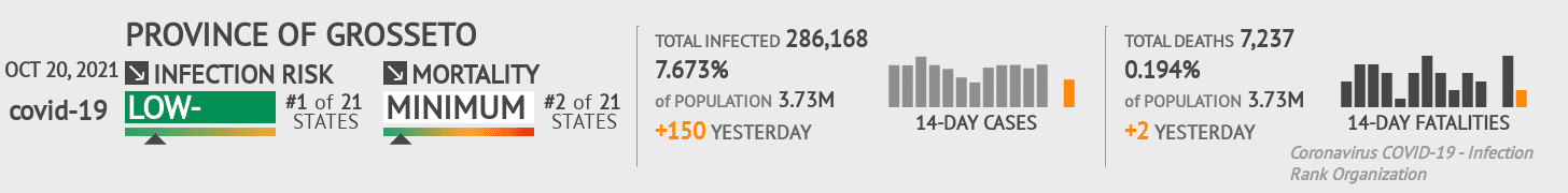 Tuscany Coronavirus Covid-19 Risk of Infection on March 03, 2021