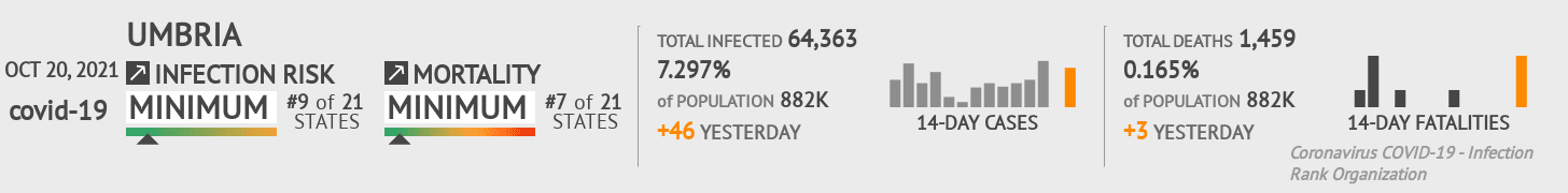 Umbria Coronavirus Covid-19 Risk of Infection on March 03, 2021