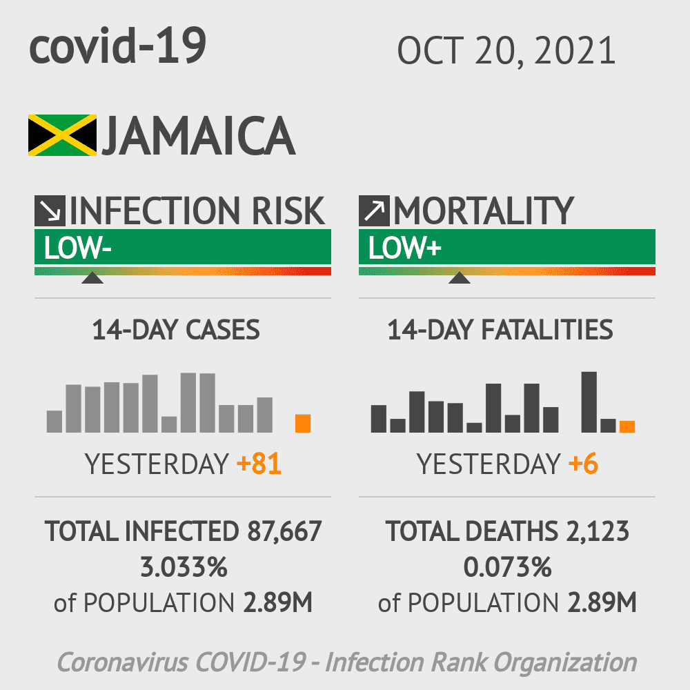 Jamaica Coronavirus Covid-19 Risk of Infection on October 21, 2020