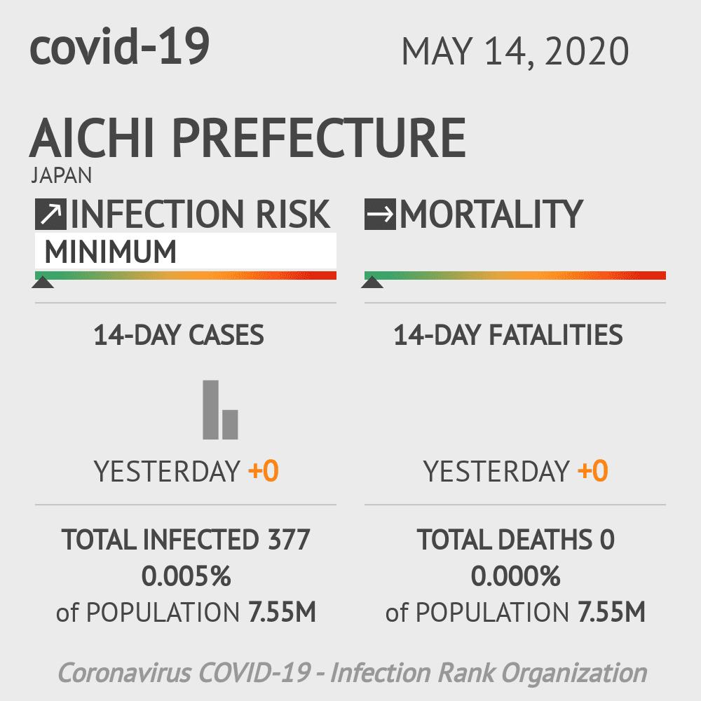 Aichi Prefecture Coronavirus Covid-19 Risk of Infection on May 14, 2020