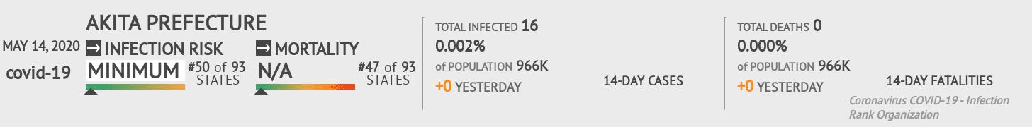 Akita Prefecture Coronavirus Covid-19 Risk of Infection on May 14, 2020