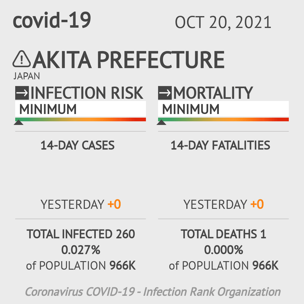 Akita Coronavirus Covid-19 Risk of Infection on March 02, 2021