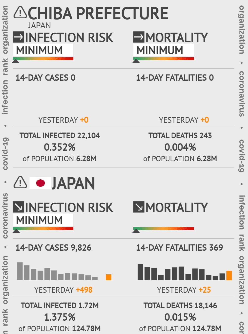 Chiba Coronavirus Covid-19 Risk of Infection on March 02, 2021