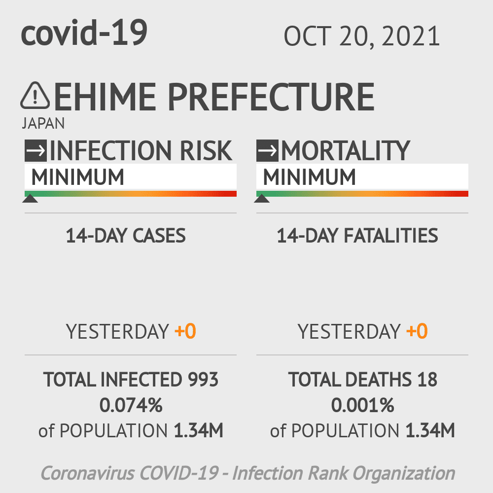 Ehime Coronavirus Covid-19 Risk of Infection on March 02, 2021