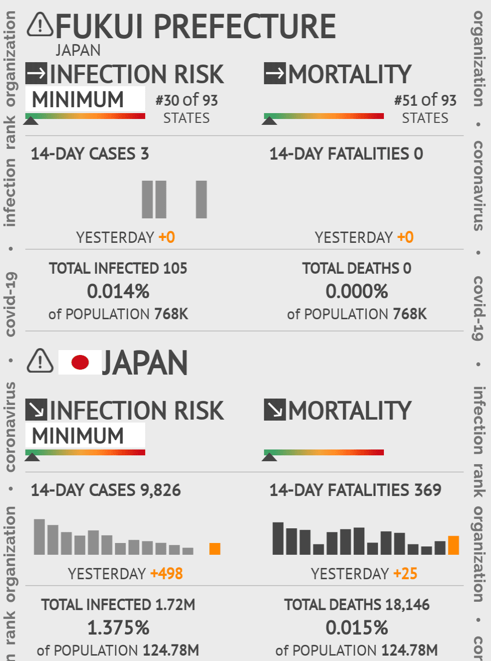 Fukui Prefecture Coronavirus Covid-19 Risk of Infection on May 14, 2020