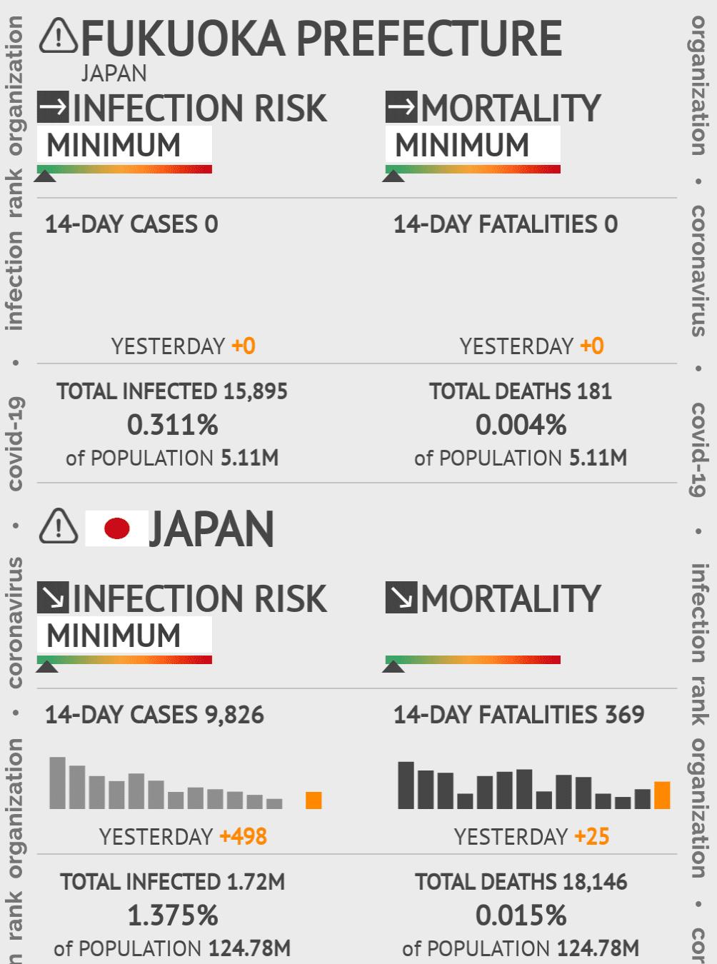 Fukuoka Coronavirus Covid-19 Risk of Infection on March 07, 2021