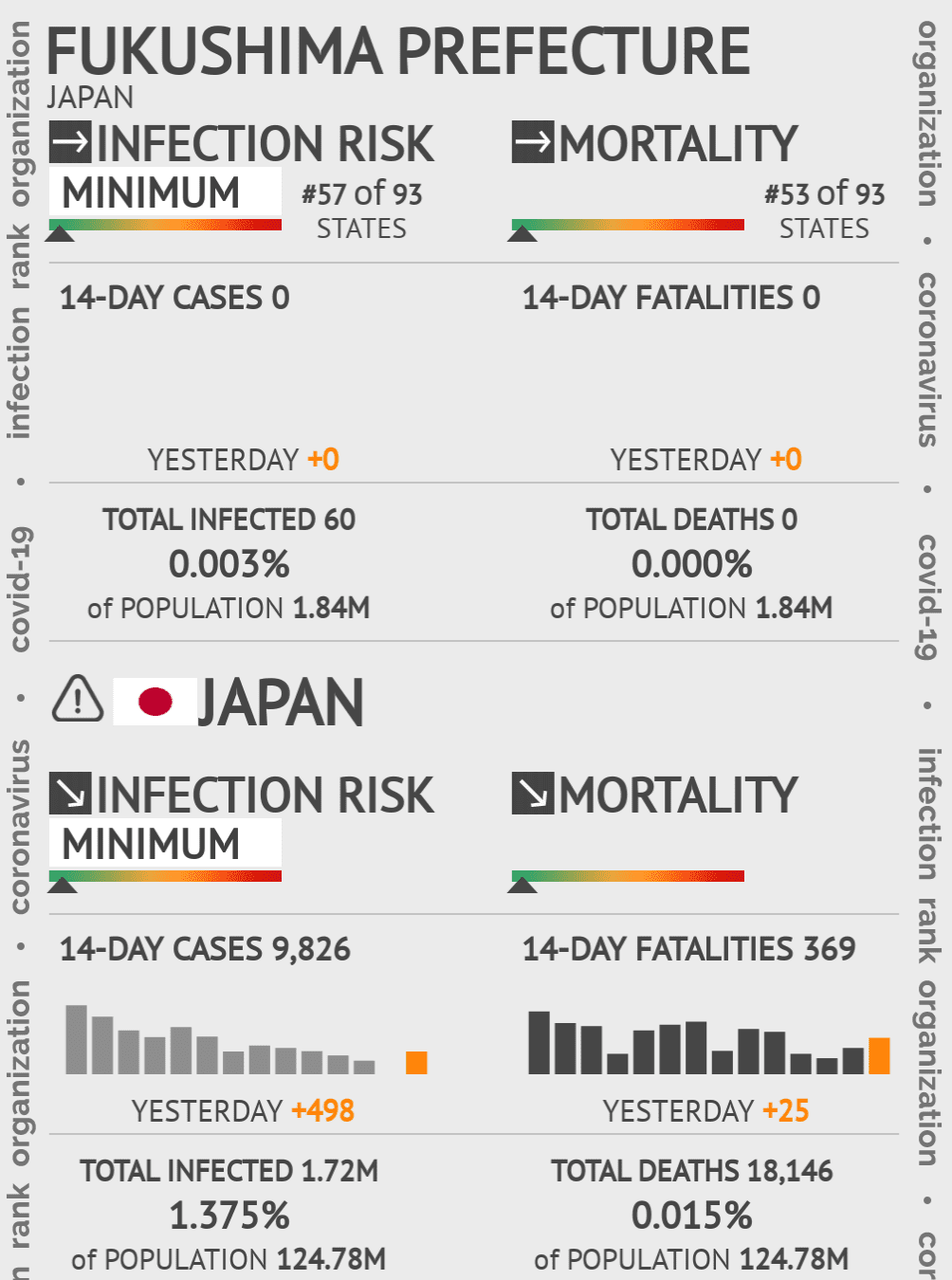 Fukushima Prefecture Coronavirus Covid-19 Risk of Infection on May 14, 2020