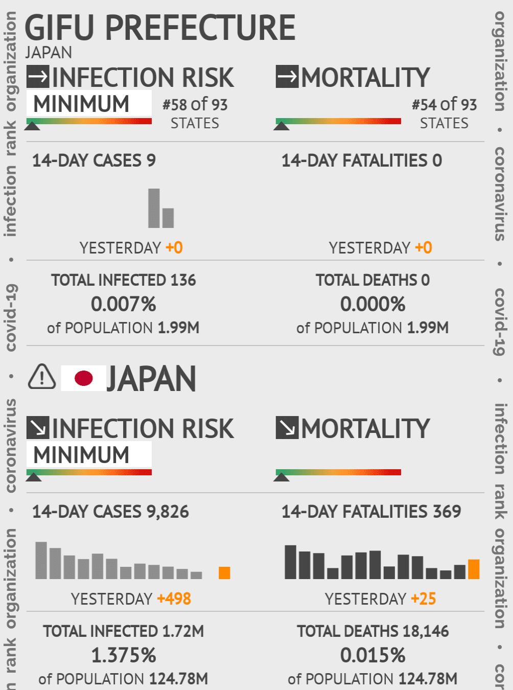 Gifu Prefecture Coronavirus Covid-19 Risk of Infection on May 14, 2020
