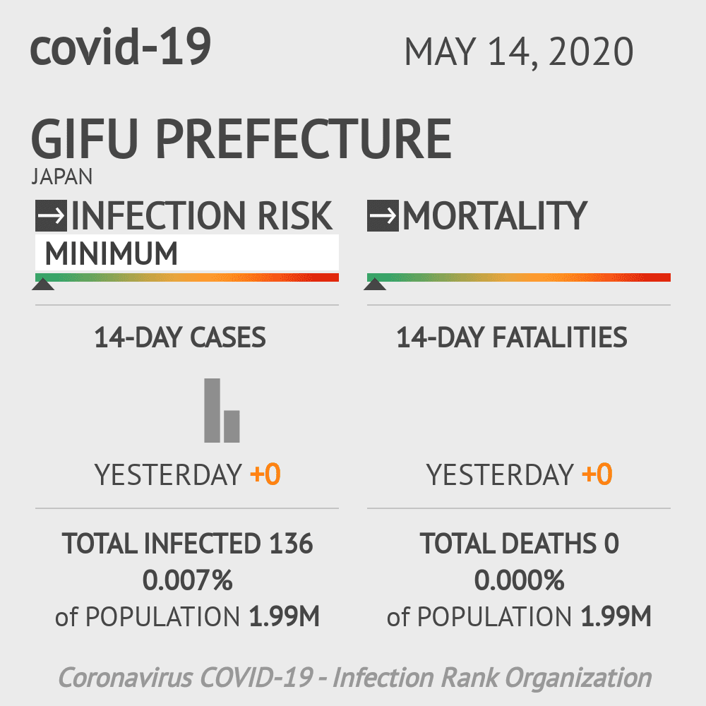 Gifu Prefecture Coronavirus Covid-19 Risk of Infection on May 14, 2020