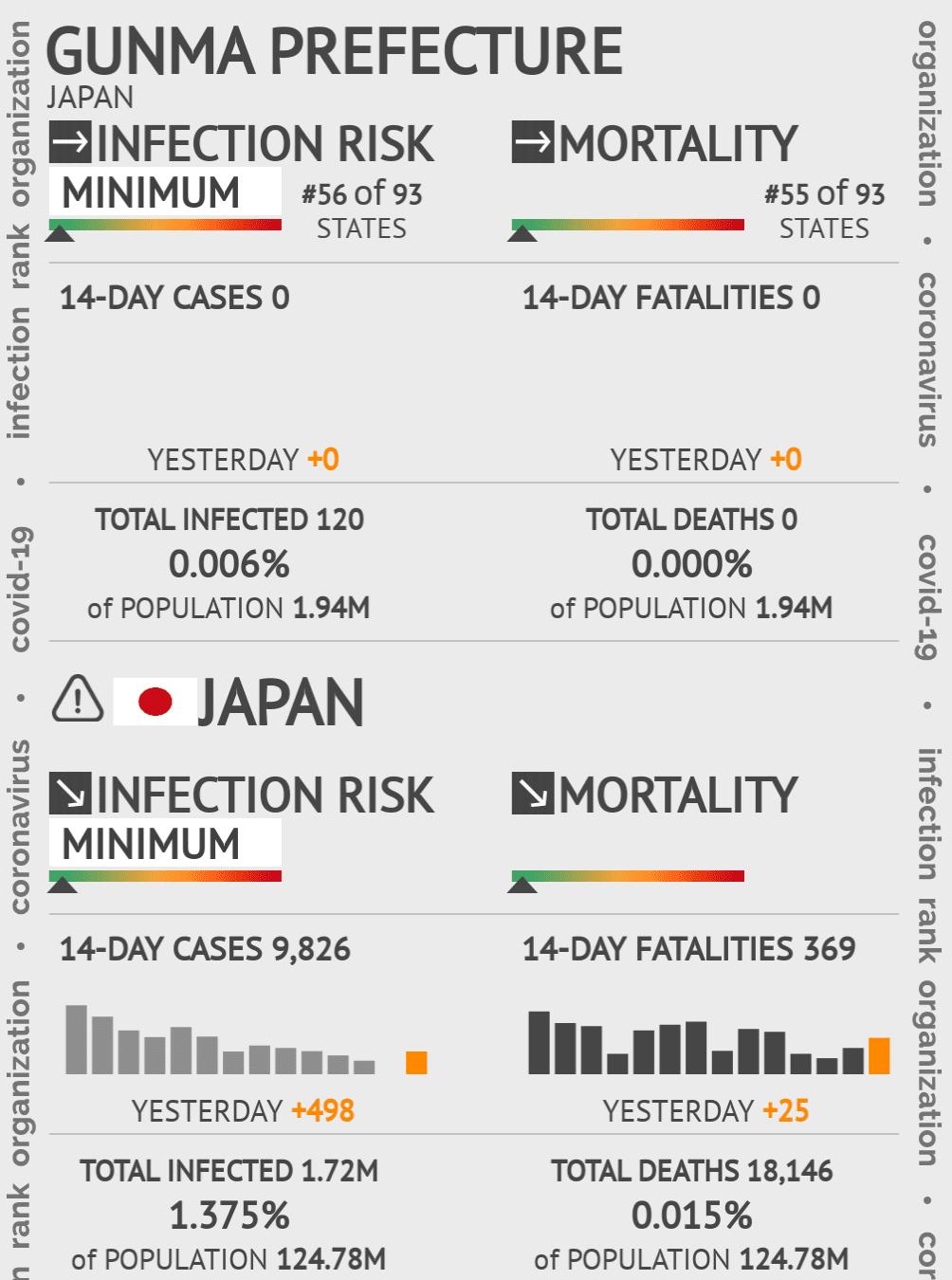 Gunma Prefecture Coronavirus Covid-19 Risk of Infection on May 14, 2020