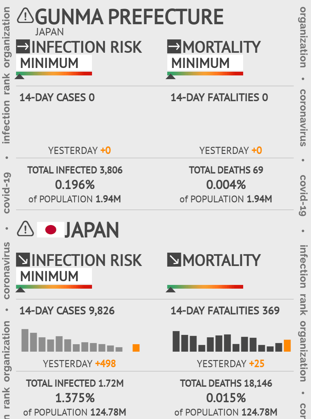 Gunma Coronavirus Covid-19 Risk of Infection on February 28, 2021