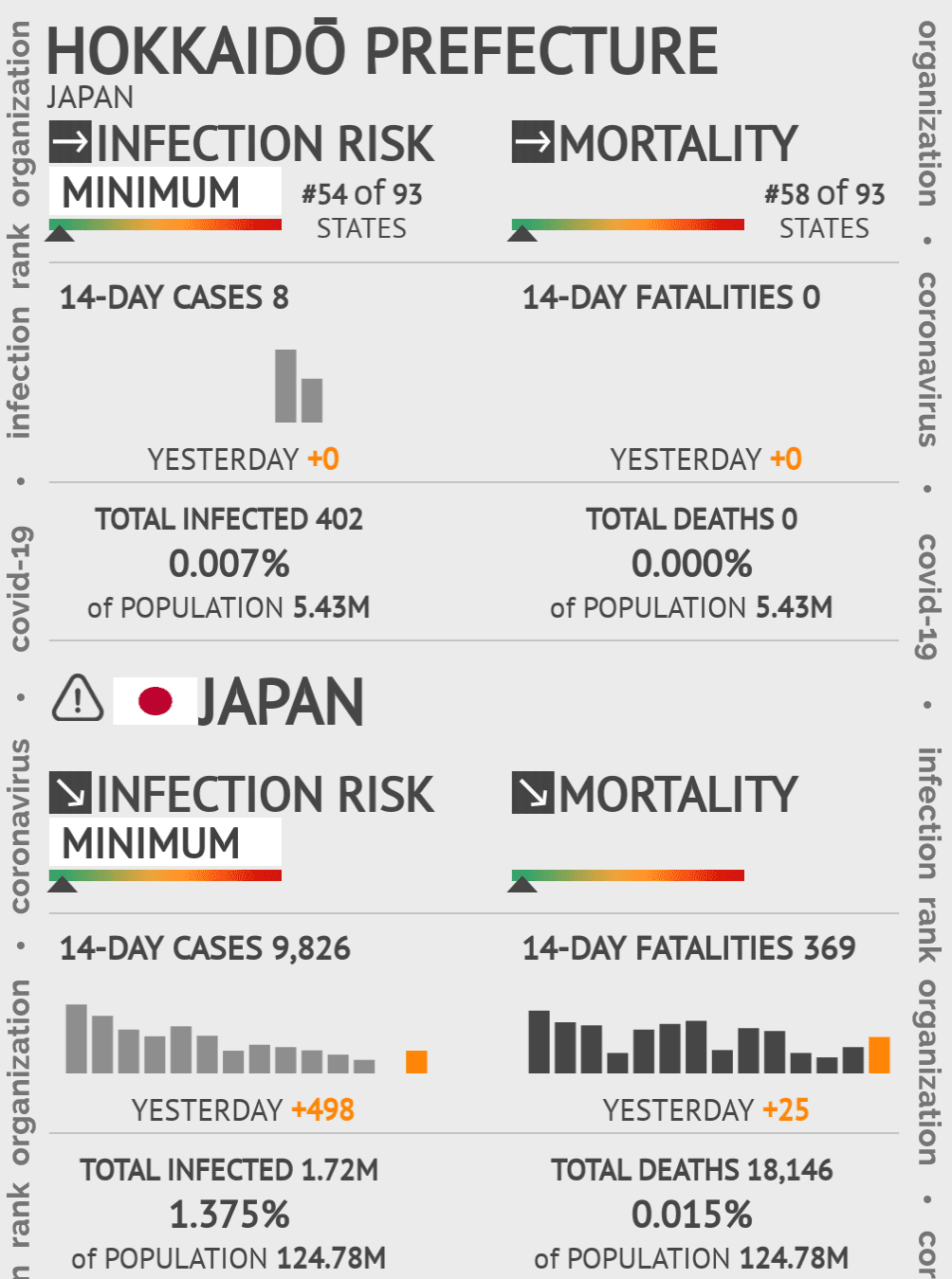 Hokkaidō Prefecture Coronavirus Covid-19 Risk of Infection on May 14, 2020