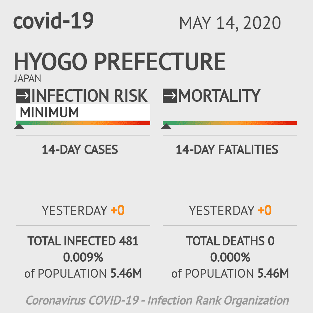 Hyogo Prefecture Coronavirus Covid-19 Risk of Infection on May 14, 2020