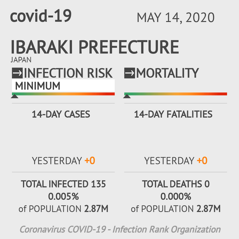 Ibaraki Prefecture Coronavirus Covid-19 Risk of Infection on May 14, 2020