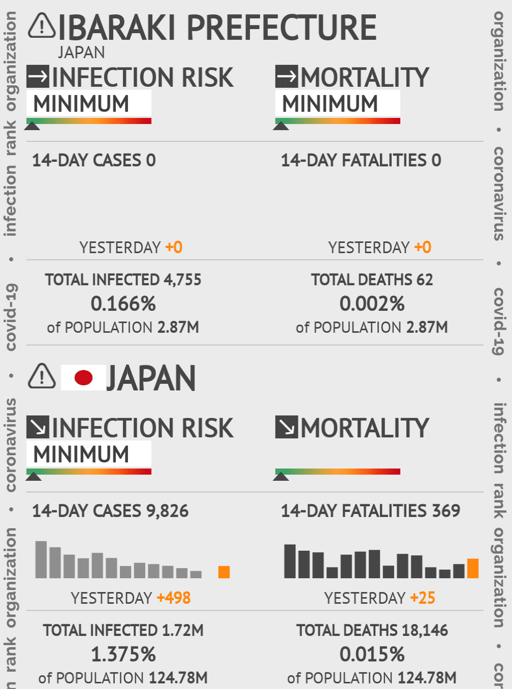 Ibaraki Coronavirus Covid-19 Risk of Infection on March 02, 2021