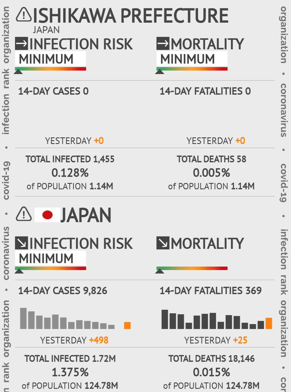 Ishikawa Coronavirus Covid-19 Risk of Infection on March 06, 2021