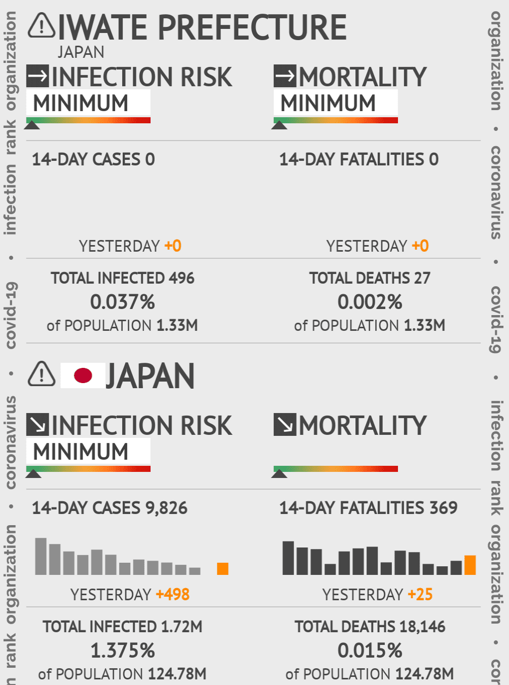 Iwate Coronavirus Covid-19 Risk of Infection on March 02, 2021
