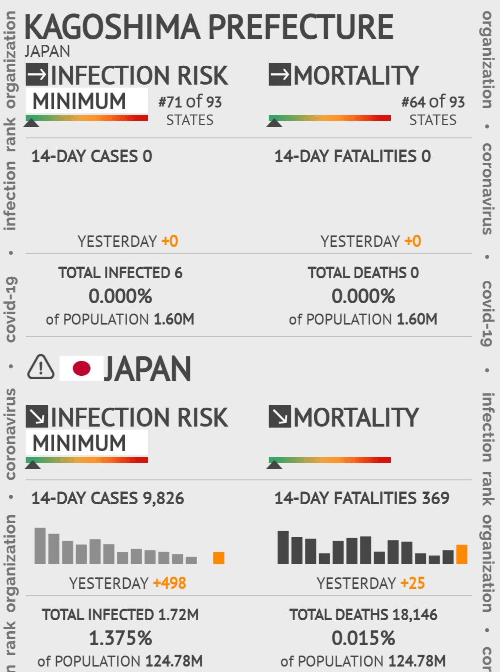 Kagoshima Prefecture Coronavirus Covid-19 Risk of Infection on May 14, 2020