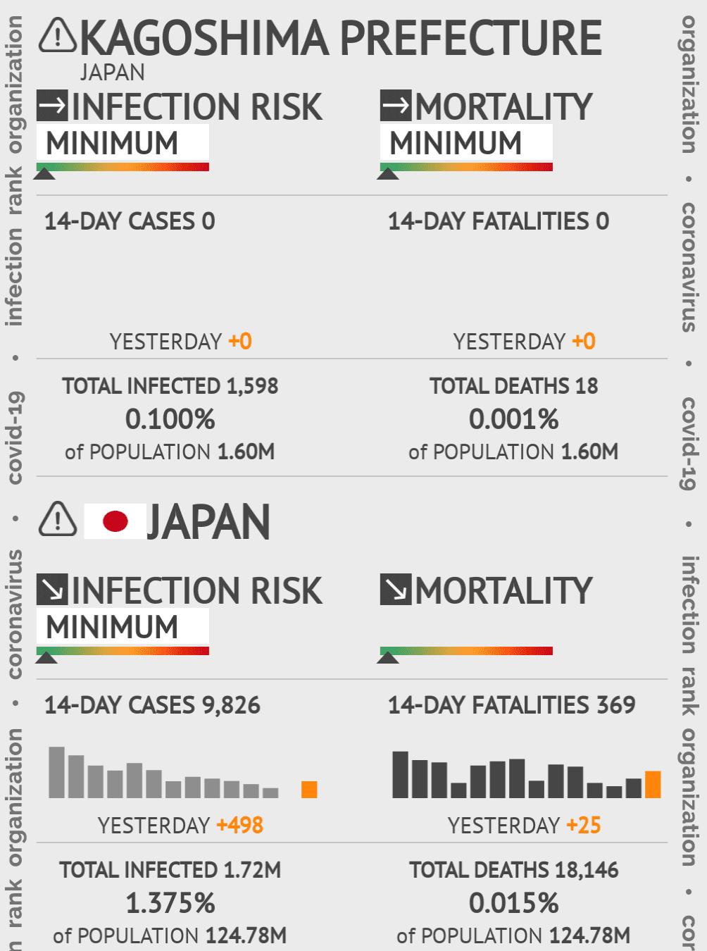 Kagoshima Coronavirus Covid-19 Risk of Infection on February 28, 2021