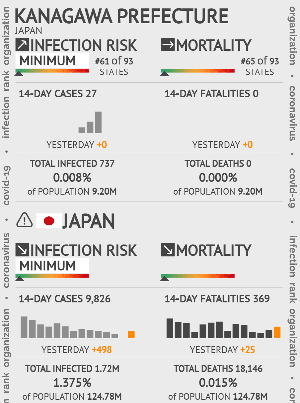 Kanagawa Prefecture Coronavirus Covid-19 Risk of Infection on May 14, 2020