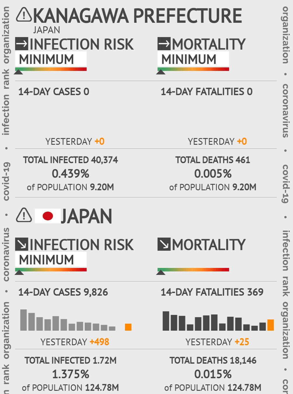 Kanagawa Coronavirus Covid-19 Risk of Infection on March 02, 2021