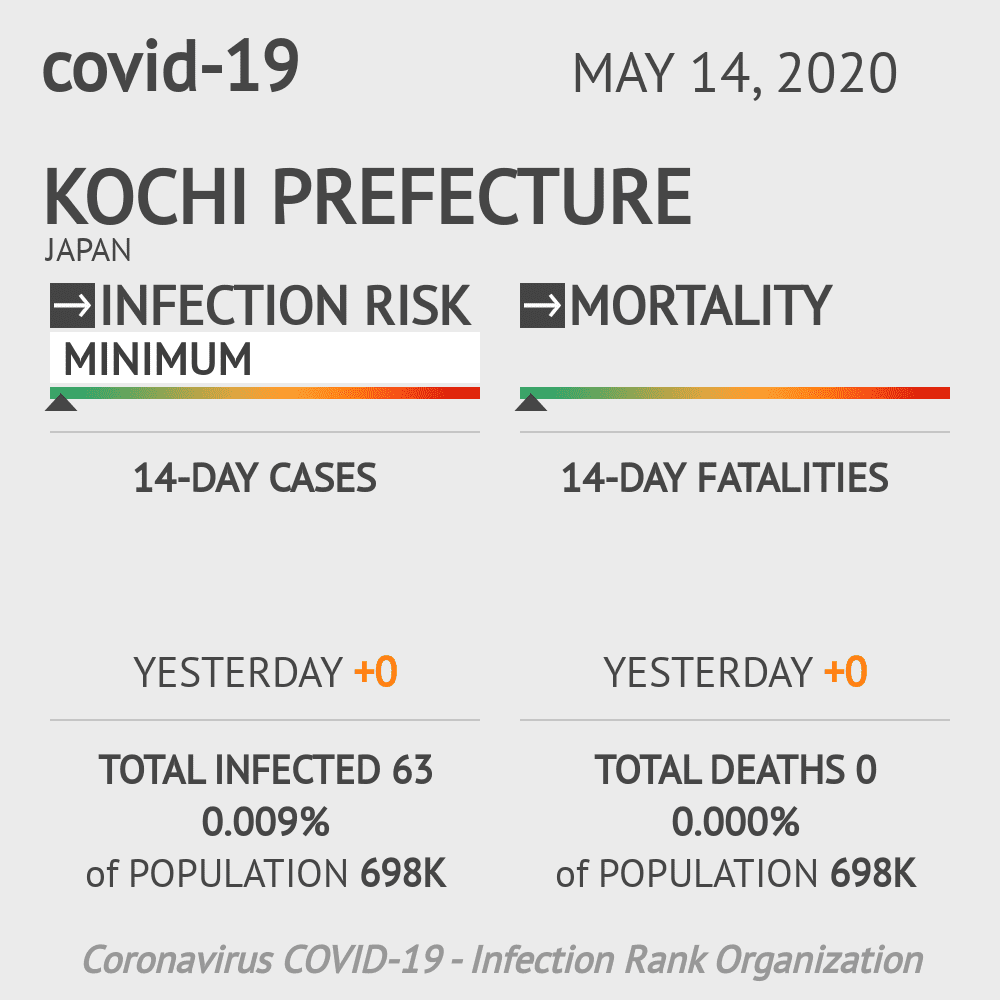 Kochi Prefecture Coronavirus Covid-19 Risk of Infection on May 14, 2020