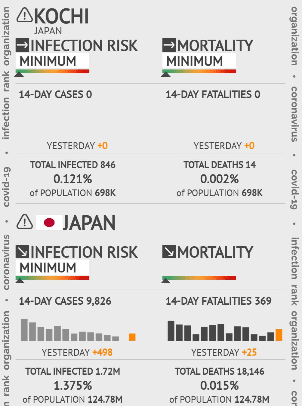 Kochi Coronavirus Covid-19 Risk of Infection on March 06, 2021