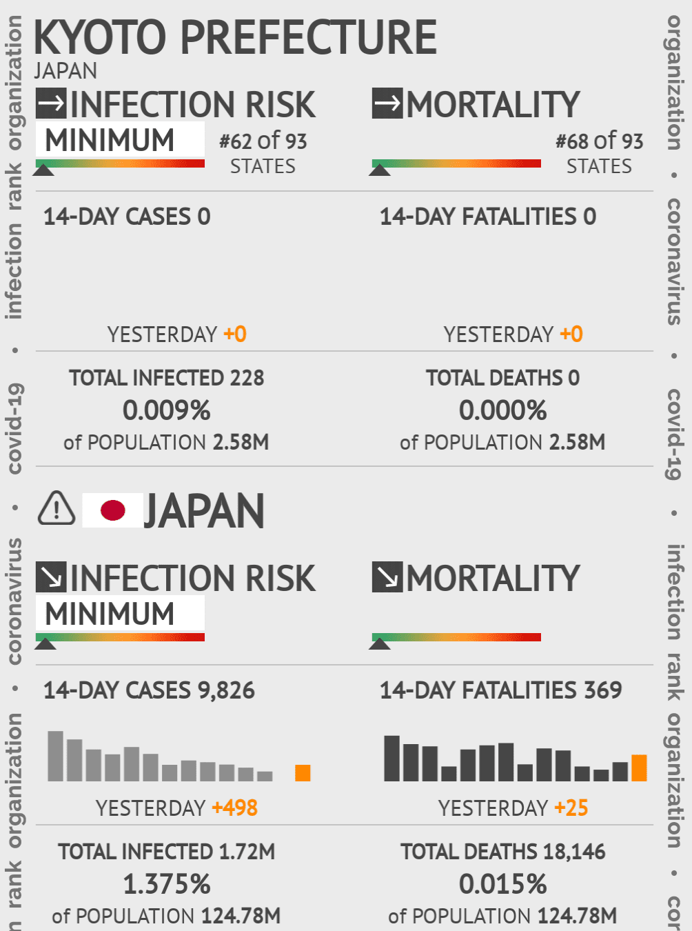 Kyoto Prefecture Coronavirus Covid-19 Risk of Infection on May 14, 2020