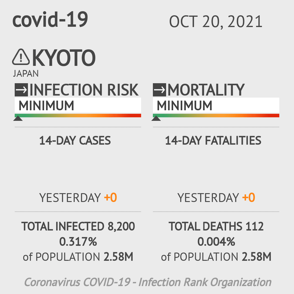 Kyoto Coronavirus Covid-19 Risk of Infection on March 02, 2021