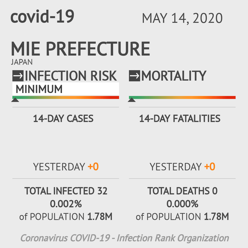 Mie Prefecture Coronavirus Covid-19 Risk of Infection on May 14, 2020