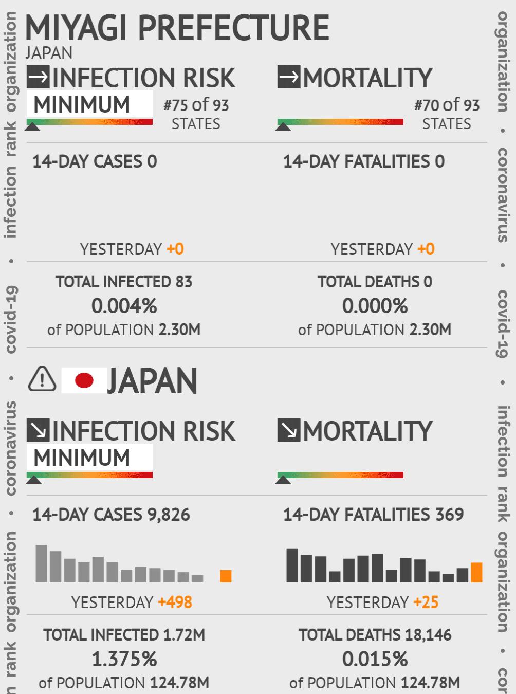 Miyagi Prefecture Coronavirus Covid-19 Risk of Infection on May 14, 2020