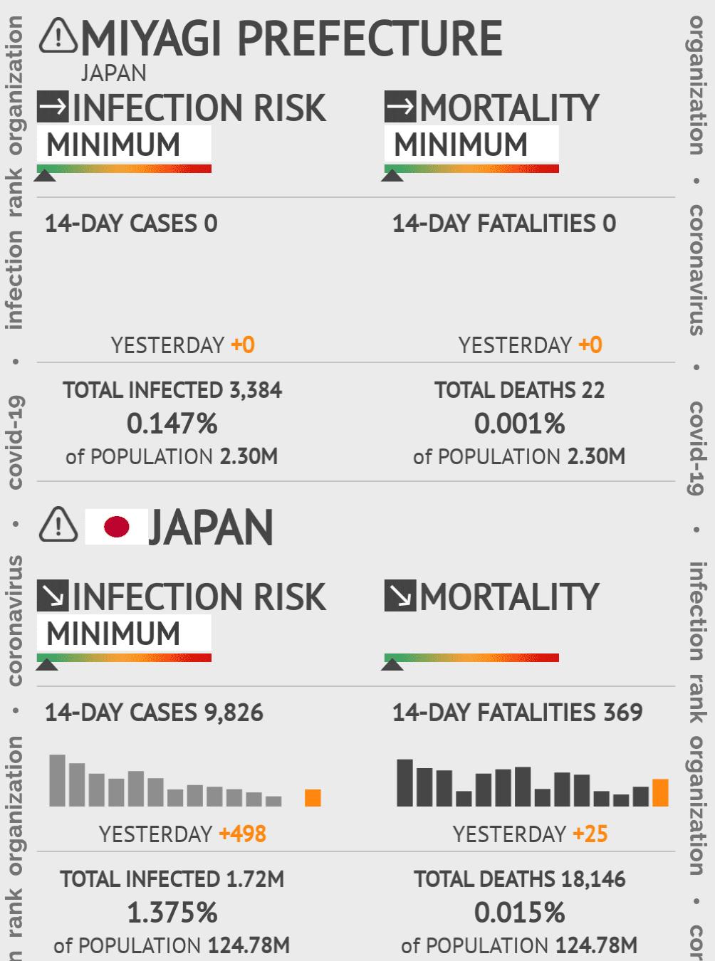 Miyagi Coronavirus Covid-19 Risk of Infection on March 02, 2021