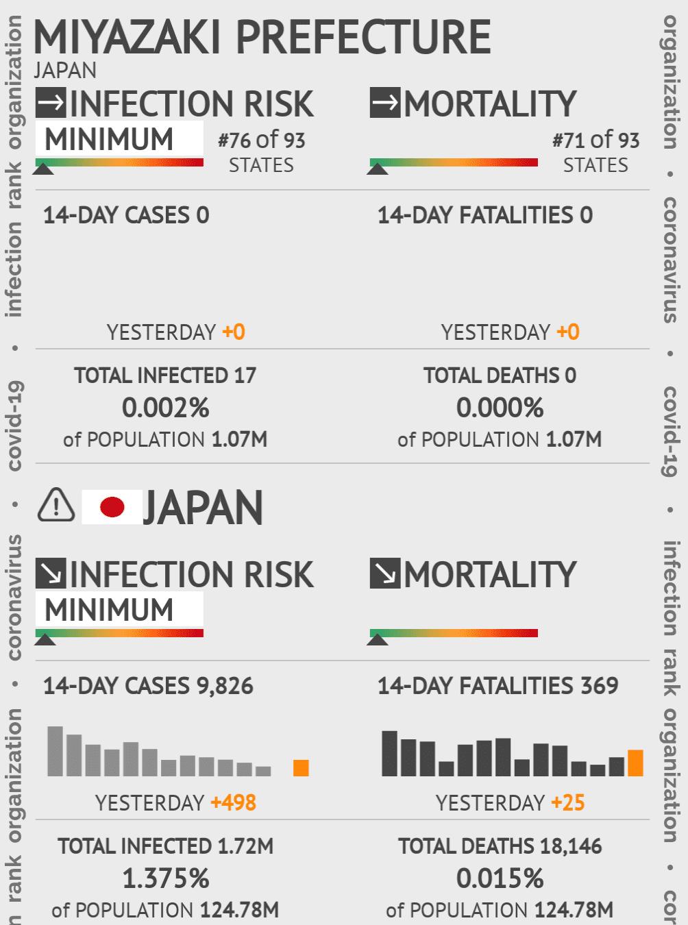 Miyazaki Prefecture Coronavirus Covid-19 Risk of Infection on May 14, 2020