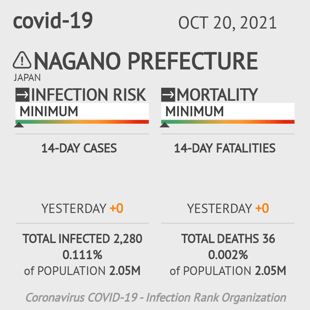 Nagano Coronavirus Covid-19 Risk of Infection on March 02, 2021