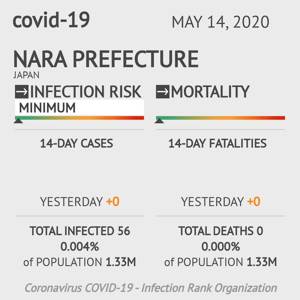 Nara Prefecture Coronavirus Covid-19 Risk of Infection on May 14, 2020