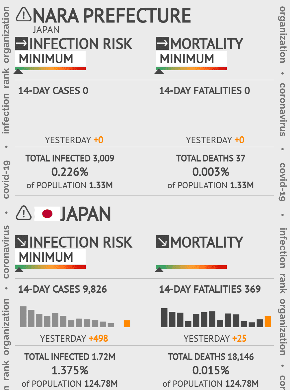 Nara Coronavirus Covid-19 Risk of Infection on March 02, 2021