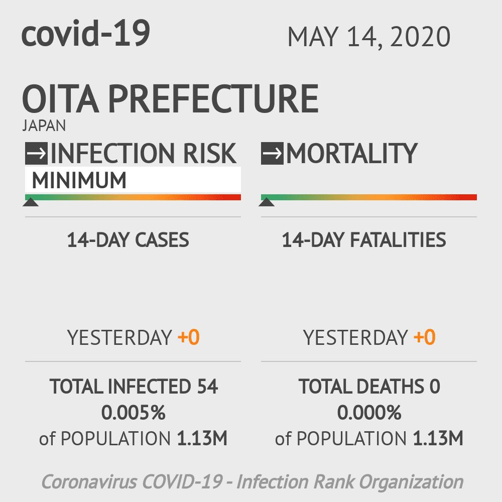 Oita Prefecture Coronavirus Covid-19 Risk of Infection on May 14, 2020