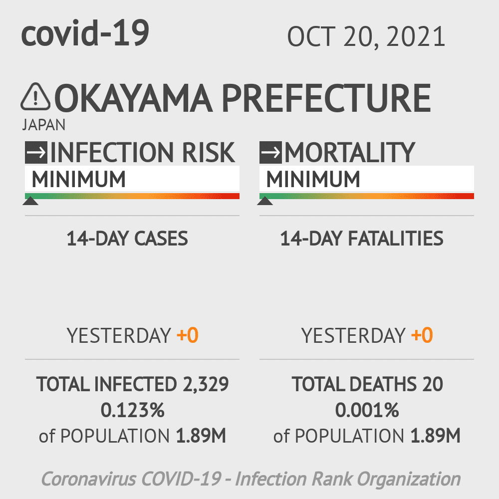 Okayama Coronavirus Covid-19 Risk of Infection on February 25, 2021
