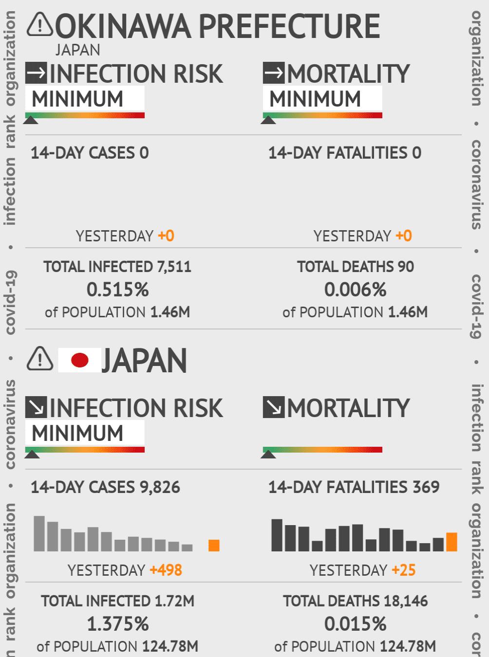 Okinawa Coronavirus Covid-19 Risk of Infection on March 02, 2021