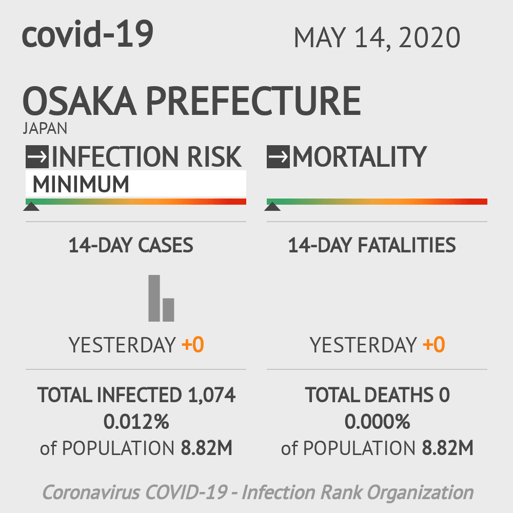Osaka Prefecture Coronavirus Covid-19 Risk of Infection on May 14, 2020
