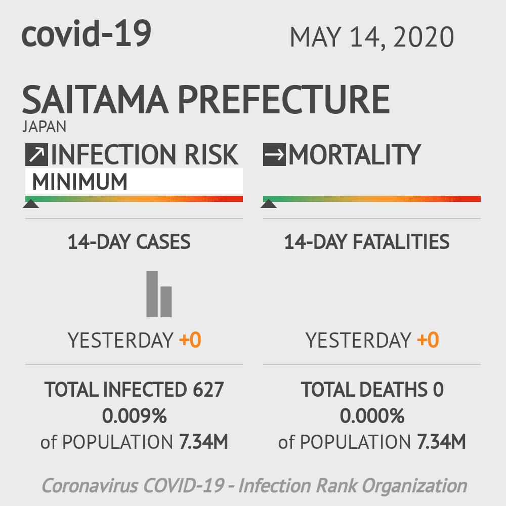 Saitama Prefecture Coronavirus Covid-19 Risk of Infection on May 14, 2020