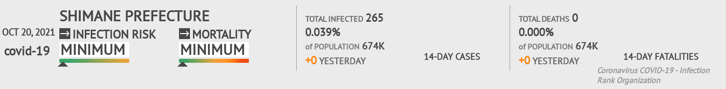 Shimane Coronavirus Covid-19 Risk of Infection on March 02, 2021