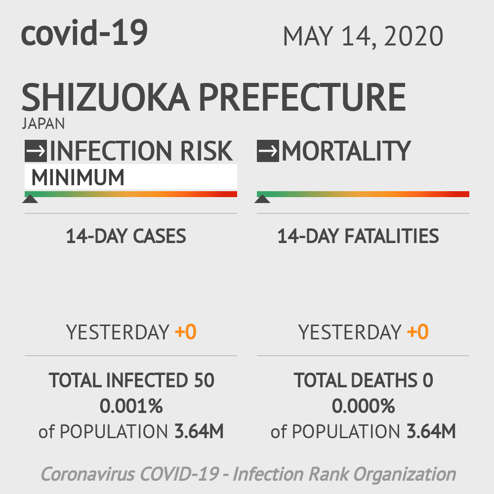 Shizuoka Prefecture Coronavirus Covid-19 Risk of Infection on May 14, 2020