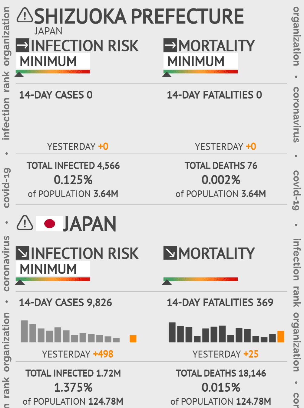 Shizuoka Coronavirus Covid-19 Risk of Infection on March 02, 2021