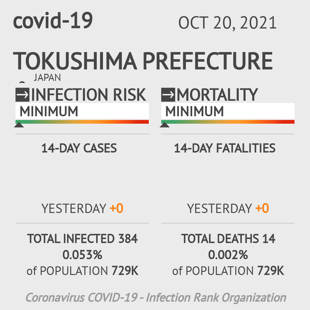 Tokushima Coronavirus Covid-19 Risk of Infection on March 02, 2021