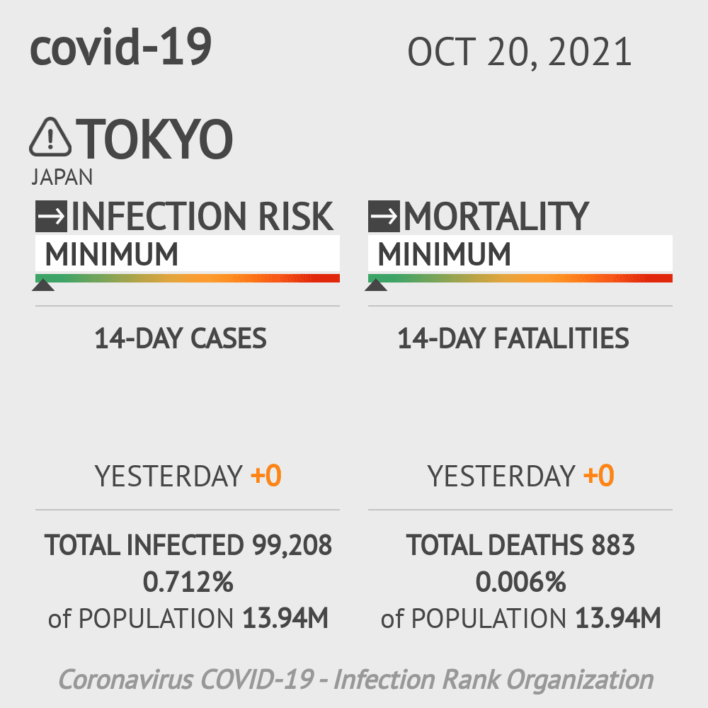 Tokyo Coronavirus Covid-19 Risk of Infection on February 28, 2021