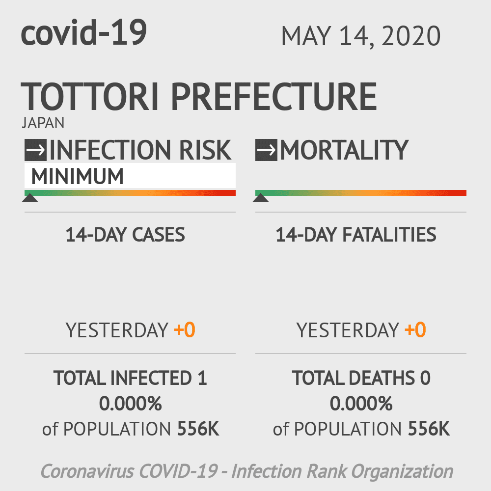 Tottori Prefecture Coronavirus Covid-19 Risk of Infection on May 14, 2020