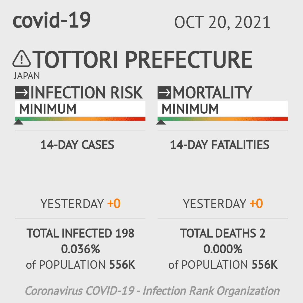 Tottori Coronavirus Covid-19 Risk of Infection on March 06, 2021